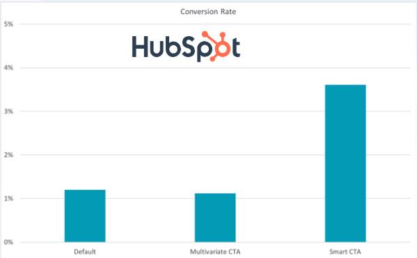 HubSpot Case Study